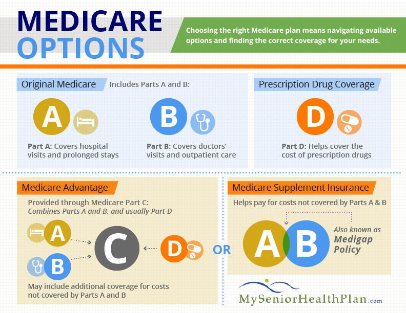 how did medicare and medicaid health insurance come into existence What is managed care and how did it come into being the health insurance plan of greater new york found in 1947 a coverage group, medicare, medicaid.